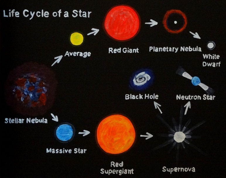 life cycle of stars essay The life cycle of stars - space essay example stars are subsequent to planets when we talk about cosmos - the life cycle of.